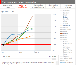 Data from The Economist shows how Ireland is once again leading the world in property inflation. This will impact property tax costs for homeowners.